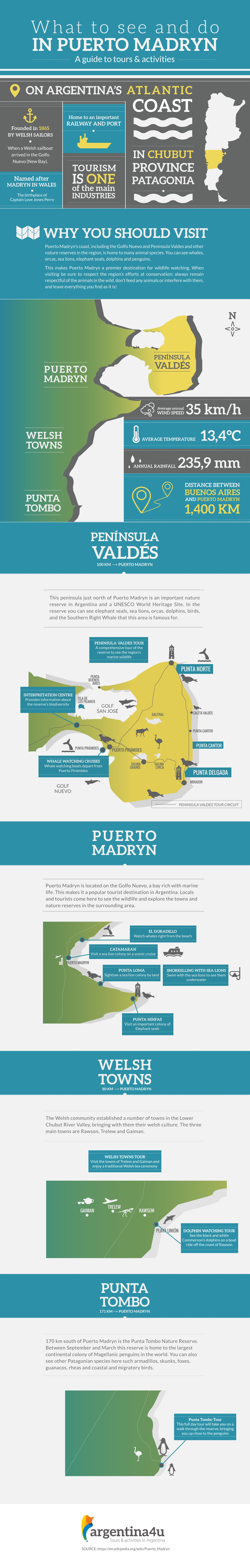 Things to do in Puerto Madryn - Infographic